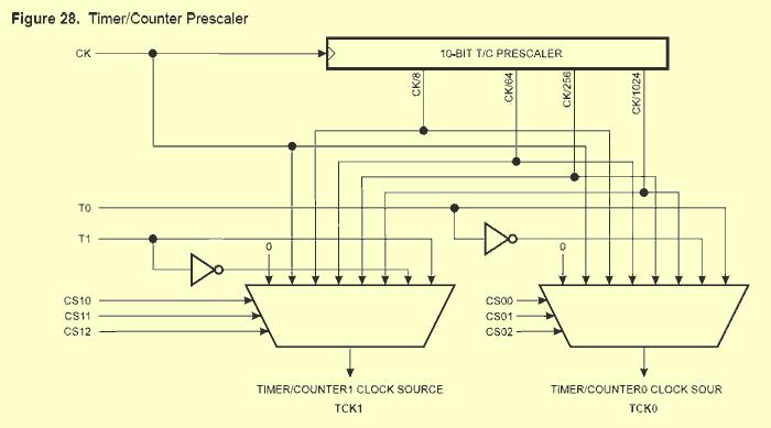 Это схема прескалеров для